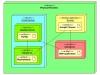 Deployment Diagram Linux