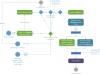 Managing Orders Activity Diagram